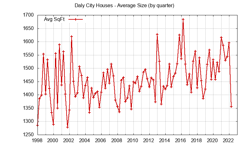 Graph of the average size of a house sold in Daly City