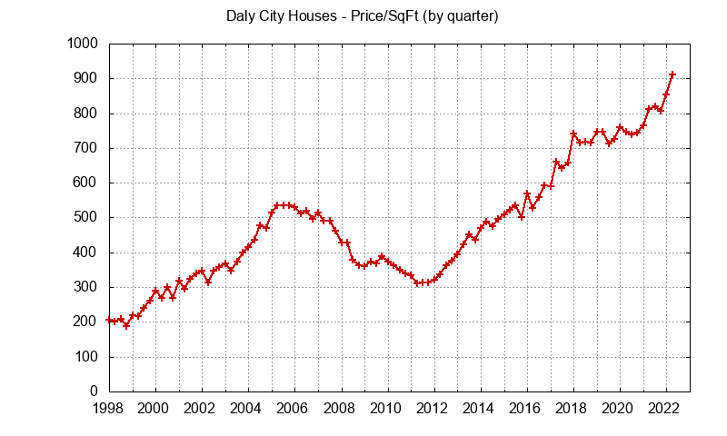Graph of the average price per sq. ft. for a Daly City house