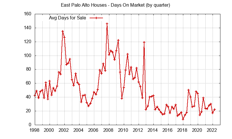 East Palo Alto Real Estate Market Trends - days on market