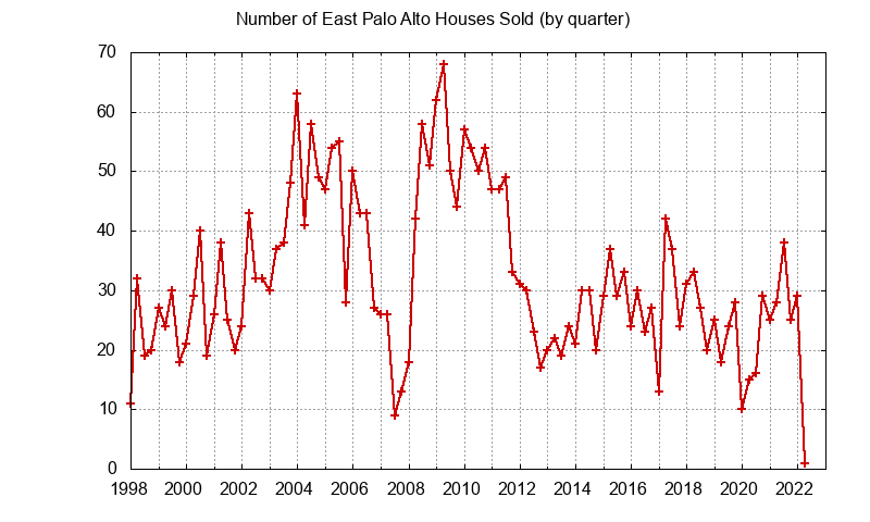 East Palo Alto Number of Sales