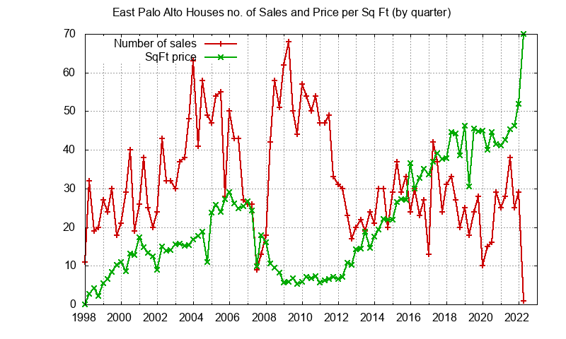 East Palo Alto No. Sales and Sq.Ft. Price