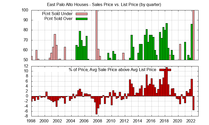 East Palo Alto Real Estate Market Trends - Average East Palo Alto homes sales price vs. list price