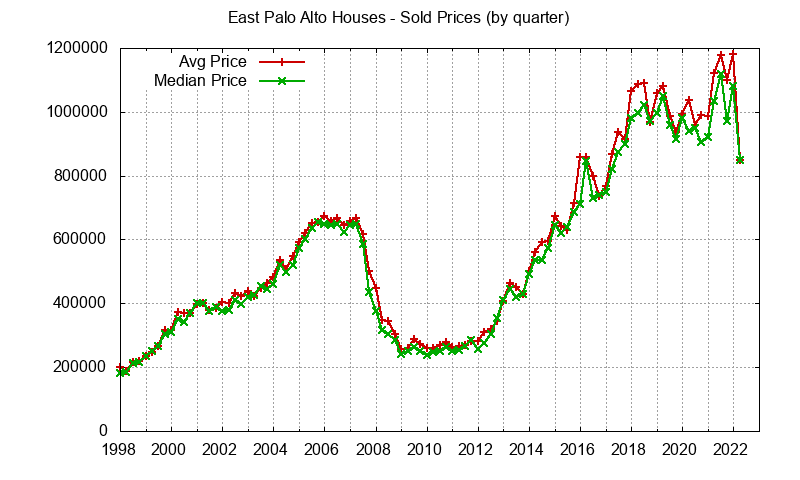 East Palo Alto Real Estate Market Trends - home prices: avg and median