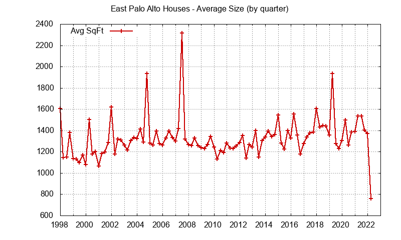 East Palo Alto house size