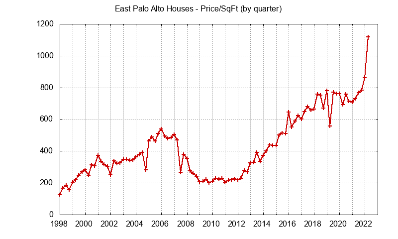 East Palo Alto Real Estate Market Trends - home prices per sq.ft.