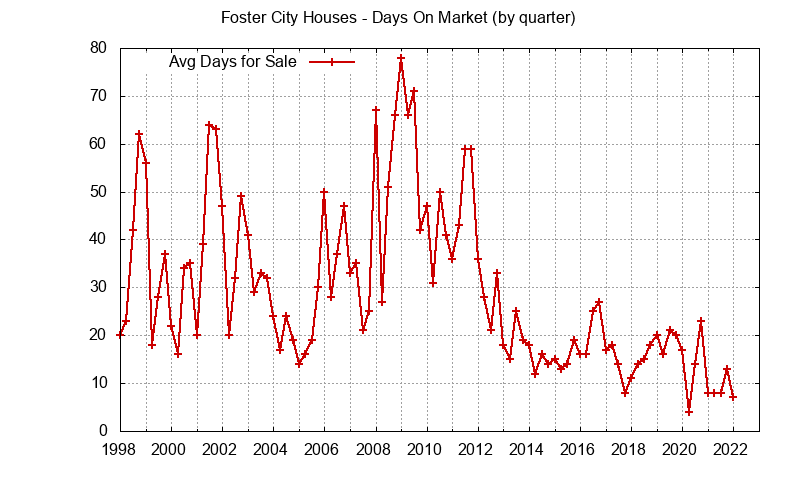 Foster City Real Estate Market Trends - days on market