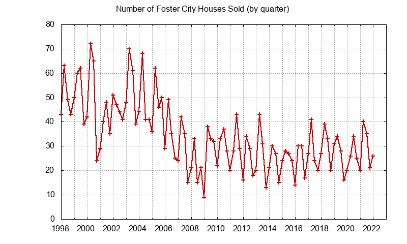 Foster City Number of Sales