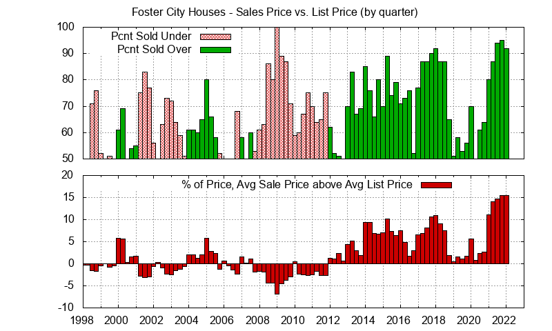 Foster City Real Estate Market Trends - Average Foster City homes sales price vs. list price