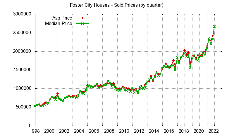Foster City Real Estate Market Trends - home prices: avg and median
