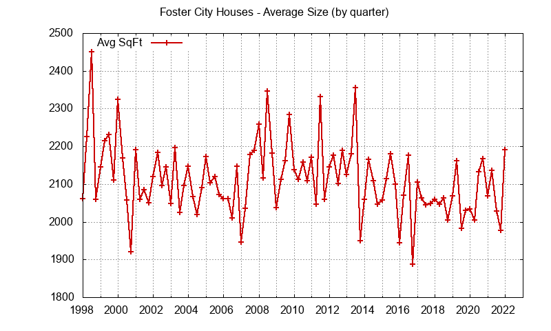 Foster City house size