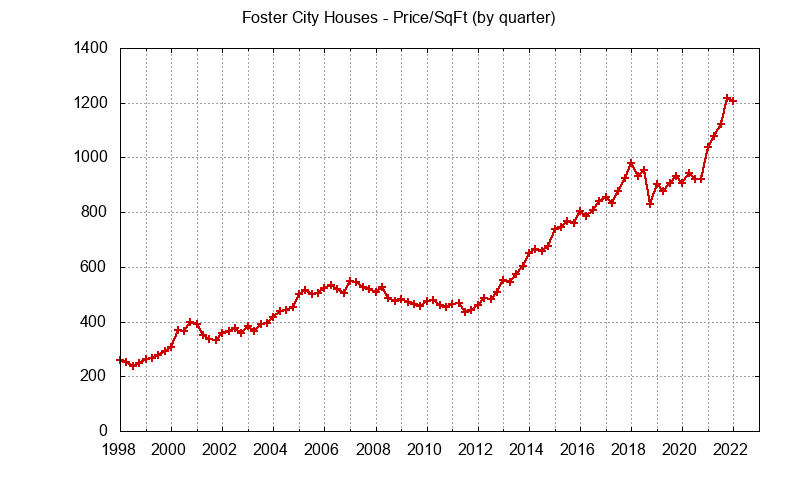 Foster City Real Estate Market Trends - home prices per sq.ft.