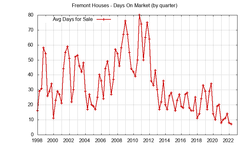 Fremont Real Estate Market Trends - days on market