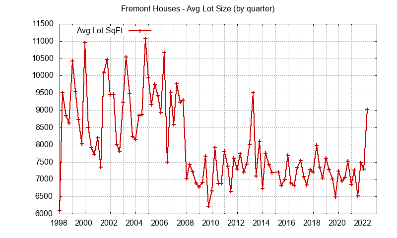 Graph of the average lot size of a house sold in Fremont