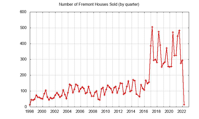 Fremont Number of Sales