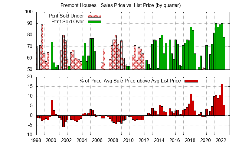 Graph of list price vs. sales price for Fremont homes