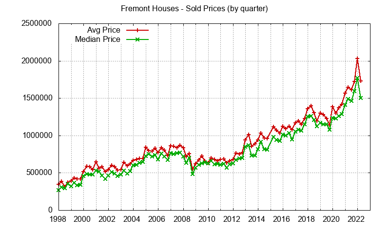 Fremont Real Estate Market Trends - home prices: avg and median