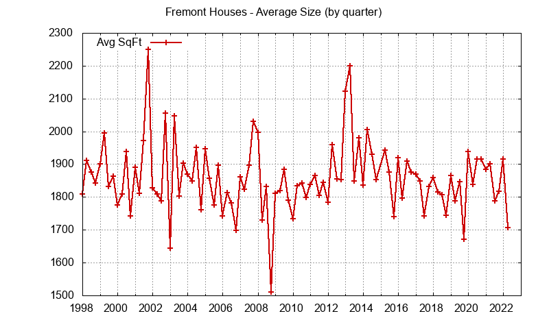 Graph of the average size of a house sold in Fremont