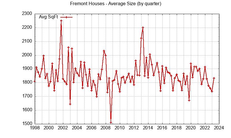 Fremont house size
