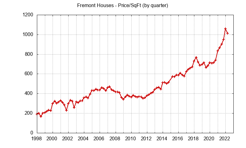 Fremont Real Estate Market Trends - home price per sq.ft.