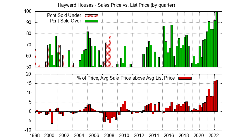 Graph of list price vs. sales price for Hayward homes