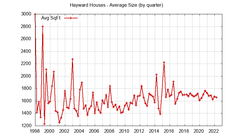 Graph of the average size of a house sold in Hayward