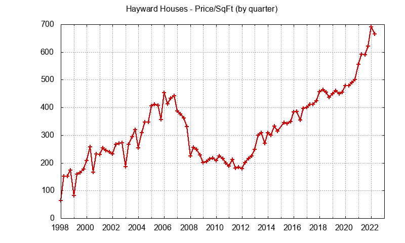 Graph of the average price per sq. ft. for a Hayward house