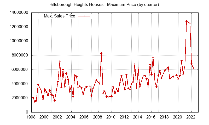 Hillsborough Heights For Hillsborough Heights