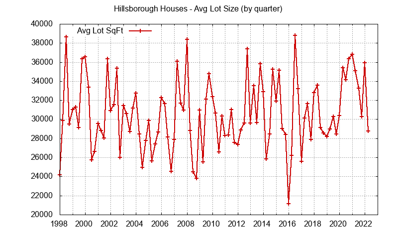 Graph of the average lot size of a house sold in Hillsborough