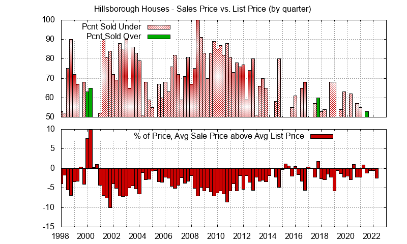 Graph of list price vs. sales price for Hillsborough homes