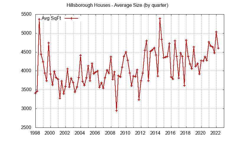 Graph of the average size of a house sold in Hillsborough