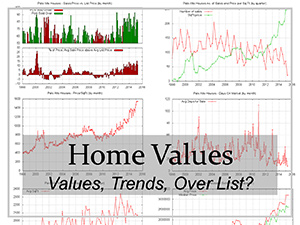 real estate trends and home values