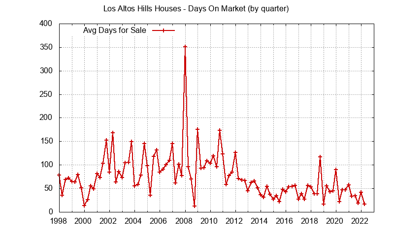 Los Altos Hills Real Estate Market Trends - days on market