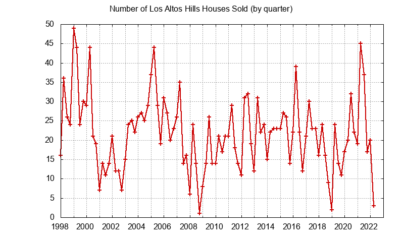 Los Altos Hills Number of Sales