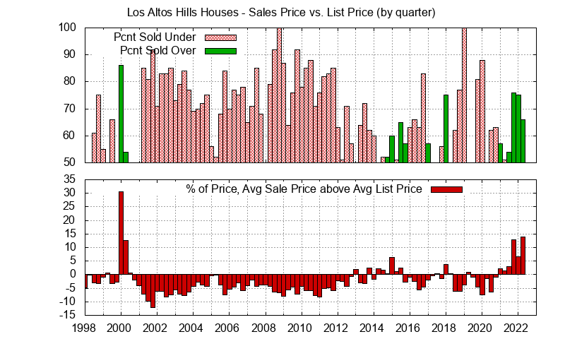 Los Altos Hills Home sales price vs. list price