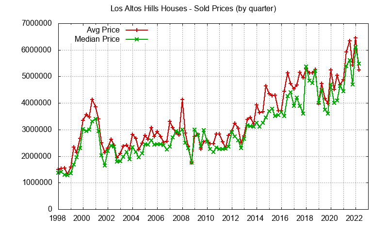 Los Altos Hills Real Estate Market Trends - home prices: avg and median