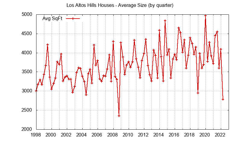 Los Altos Hills house size