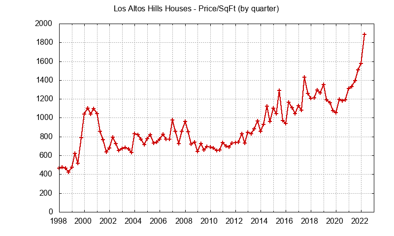 Los Altos Hills Real Estate Market Trends - home prices per sq.ft.