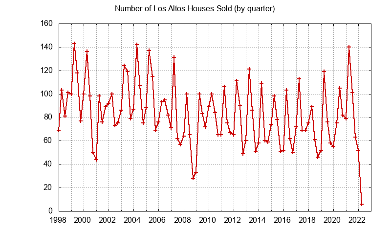 Los Altos Number of Sales