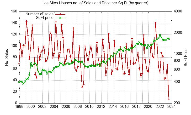 Los Altos No. Sales and Sq.Ft. Price
