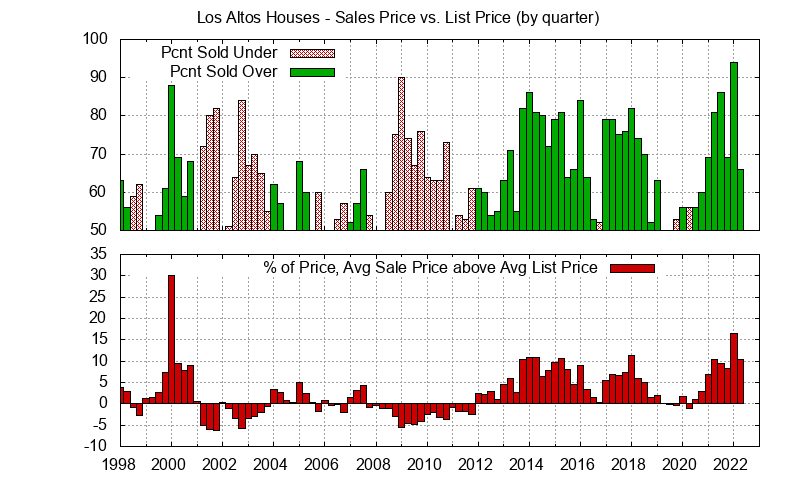 Los Altos Real Estate Market Trends - Average Los Altos homes sales price vs. list price