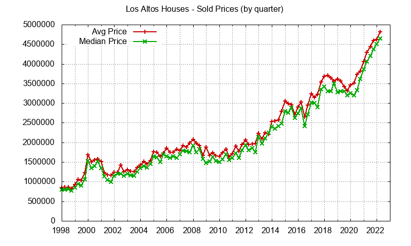 Los Altos Real Estate Market Trends - home prices: avg and median