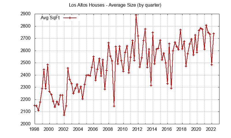Los Altos house size
