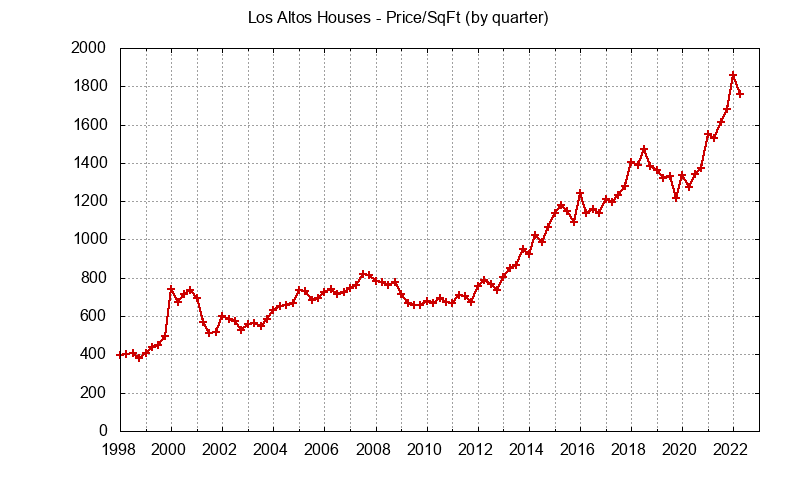 Los Altos Real Estate Market Trends - home price per sq.ft.