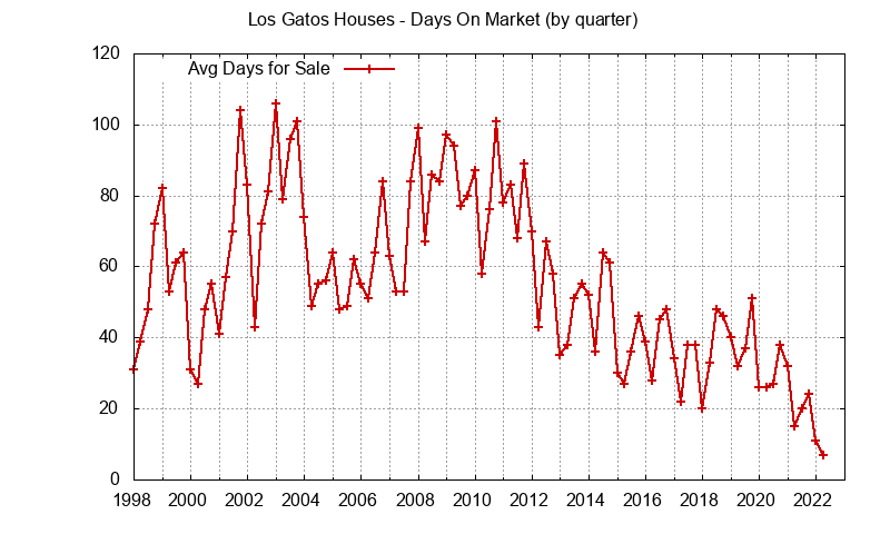 Los Gatos Real Estate Market Trends - days on market