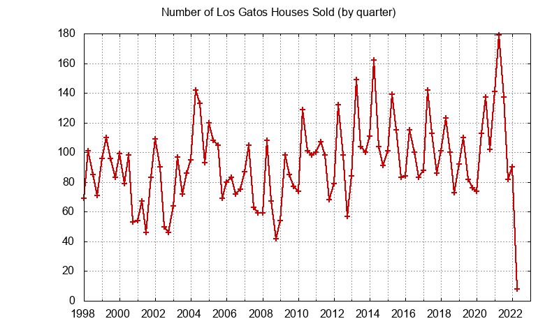 Los Gatos Number of Sales