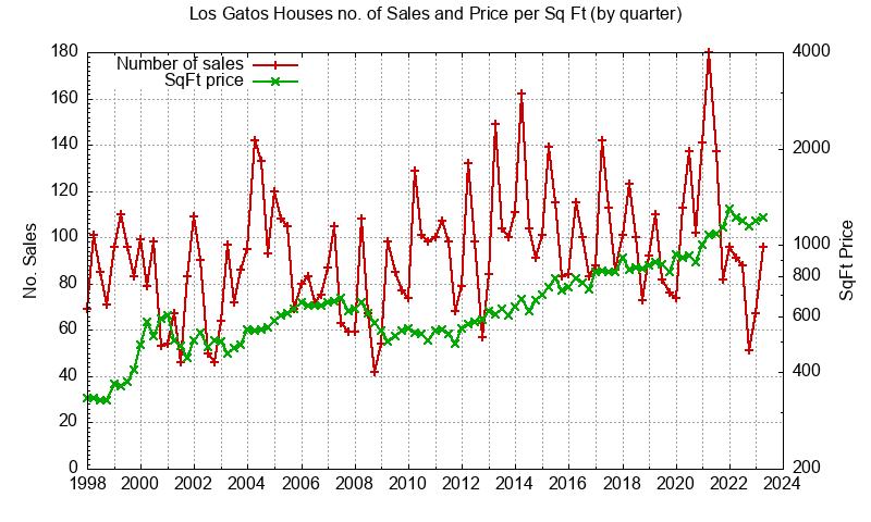 Los Gatos No. Sales and Sq.Ft. Price
