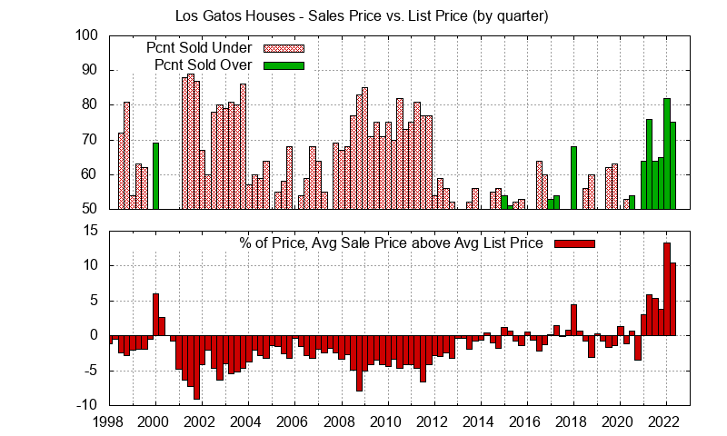 Quarterly Los Gatos home sales prices vs. list prices