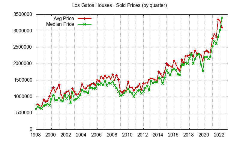 Los Gatos Real Estate Market Trends - home prices: avg and median