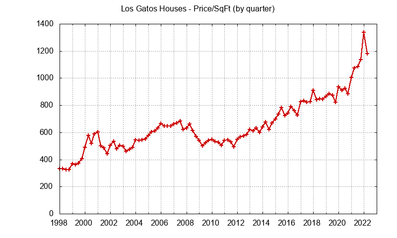 Los Gatos Real Estate Market Trends - home prices per sq.ft.
