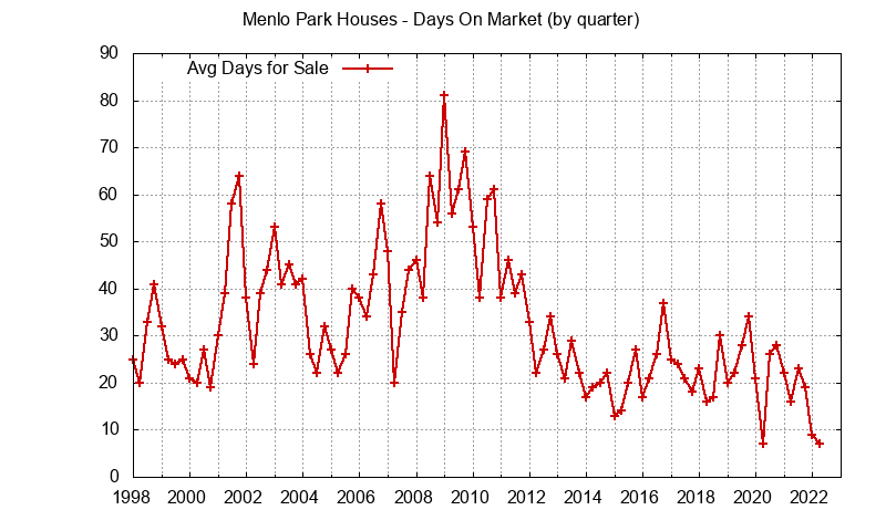 Menlo Park Real Estate Market Trends - days on market